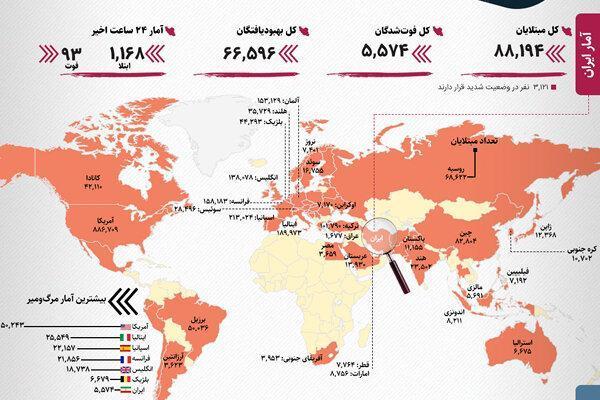 آخرین آمار رسمی کرونا در ایران و دنیا ، جهش آمار در بریتانیا و برزیل؛ چین یک رقمی شد ، شرایط غیرعادی ایران